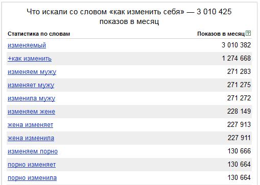 Скриншот результата выдачи яндекс вордстат
